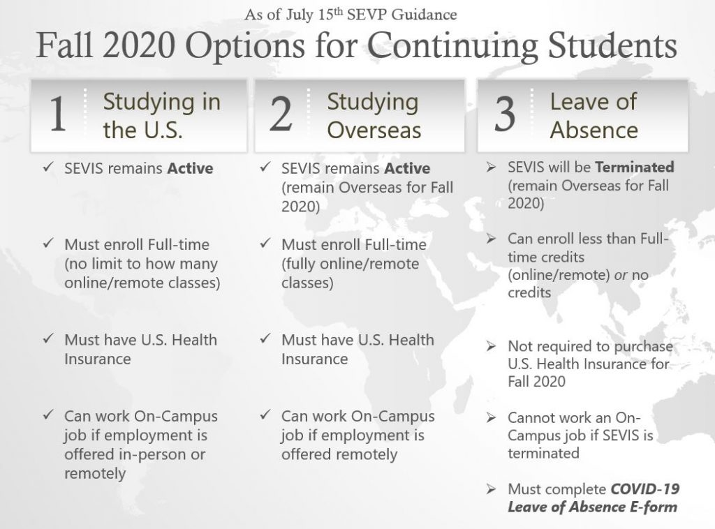 International Students Options For Fall 2020